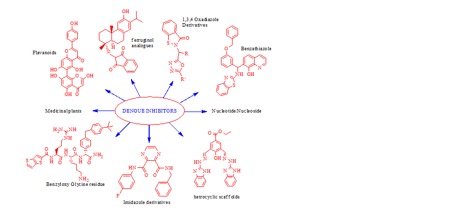 Anti-Dengue drug molecules
