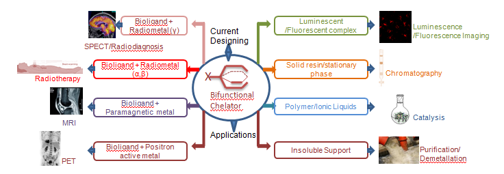 Bifunctional chelating agent multiple applications