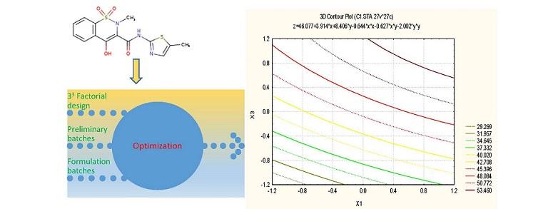 meloxicam formulation optimization