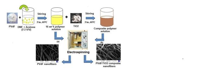 TiO2 polymer composite