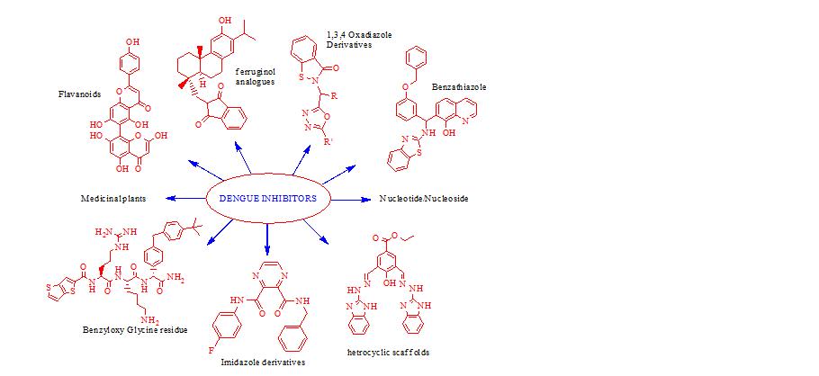 Anti-Dengue drug molecules