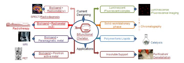 Bifunctional chelating agent multiple applications
