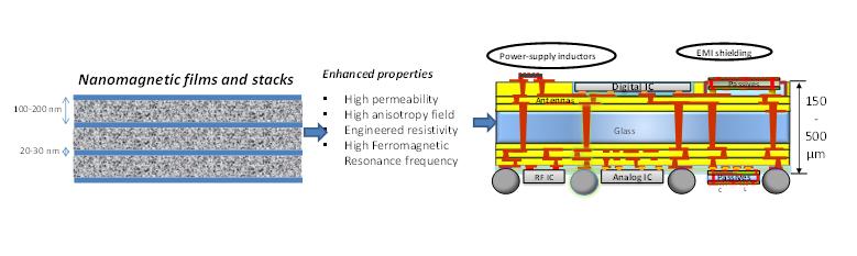 Nanomagnetic Thinfilms