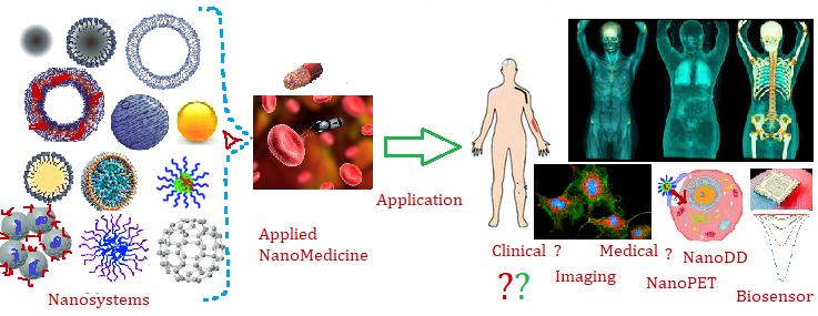 Nanosurgery NanoPET