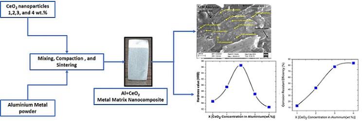 aluminium ceria nanocomposites