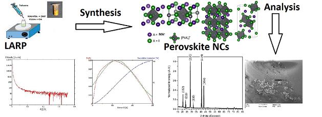 raman of perovskite